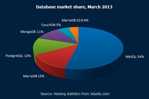 Database market share, March 2013