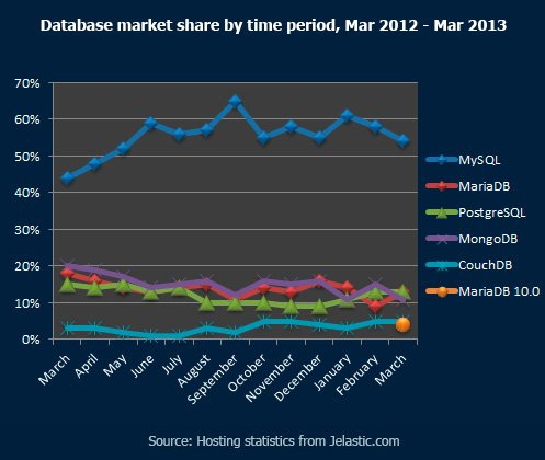Database market share by time period, Mar 2012 - Mar 2013