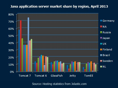 Java-application-server-market-share-by-region,-April-2013