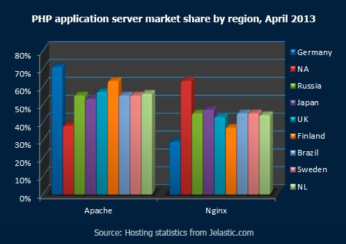 PHP-application-server-market-share-by-region,-April-2013