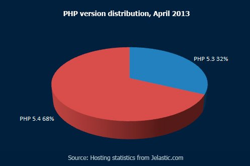 PHP-version-distribution,-April-2013
