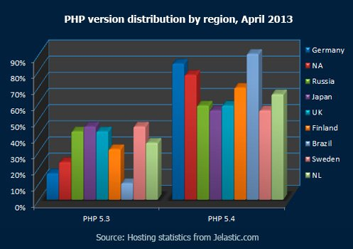 PHP-version-distribution-by-region,-April-2013