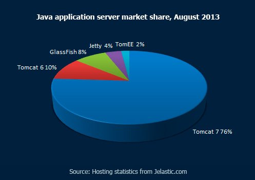 Java application servers market share, August 2013