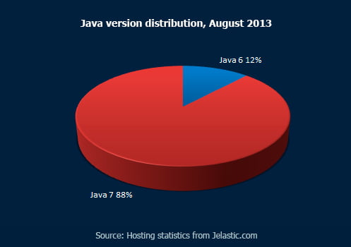 Java versions distribution, August 2013