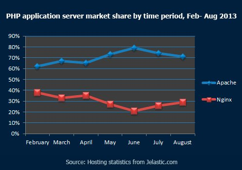 PHP application server market share by time period,Feb - Aug 2013