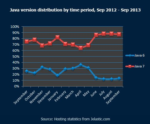 Java Version Distribution by Time Period, September 2012 - September 2013