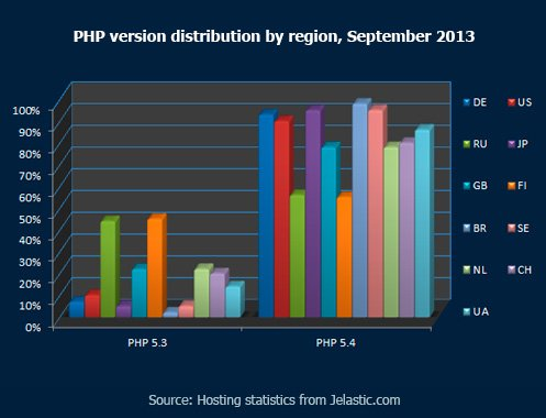 PHP Version Distribution by Region, September 2013