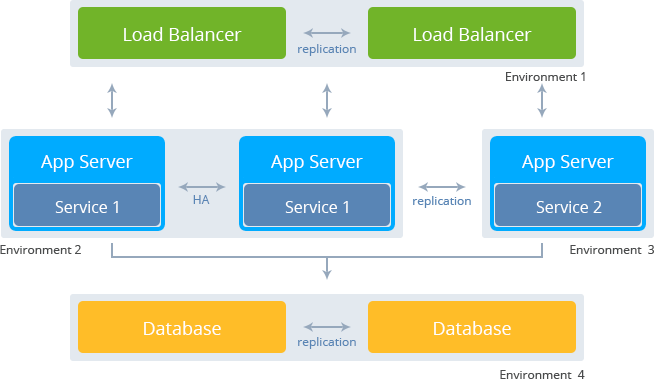 Docker Multi Containers Orchestration With Live Migration