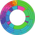 Annular representation of data - step 3