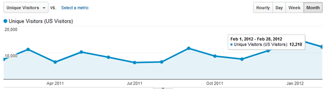 google analytics visitors united states