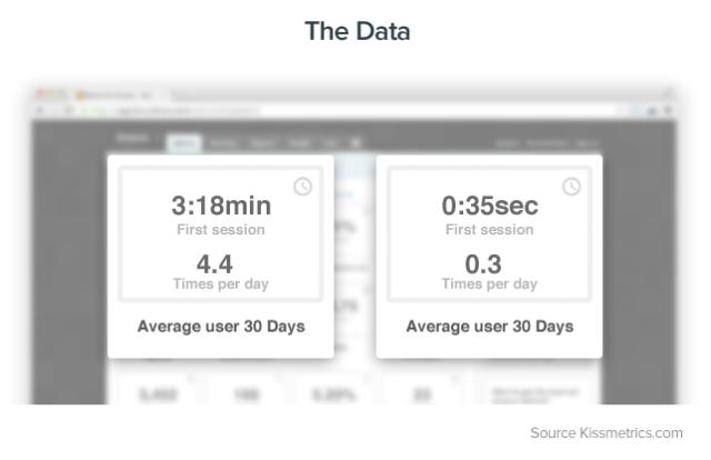 abandonment metrics