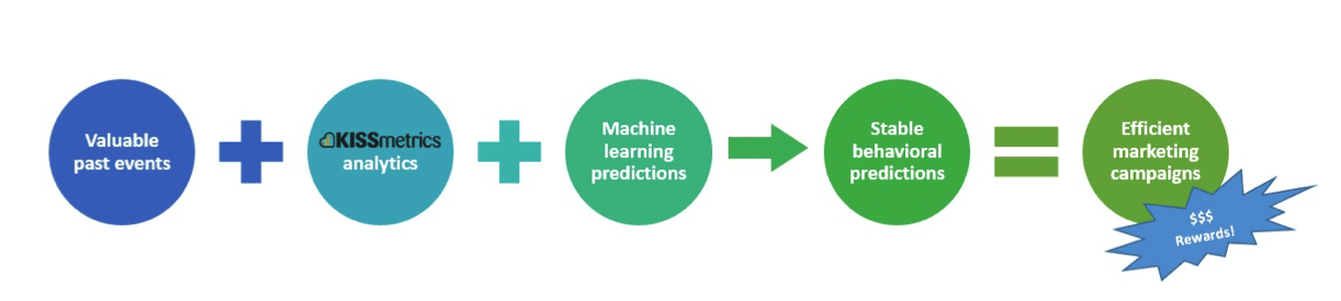 machine-learning-predictions