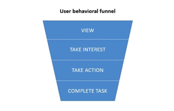 user-behavioral-funnel