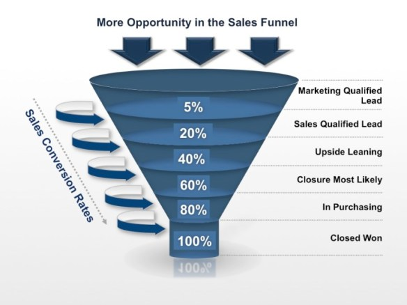sales-funnel-sales-conversion-rate