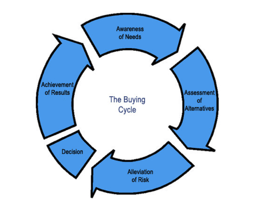 the-buying-cycle
