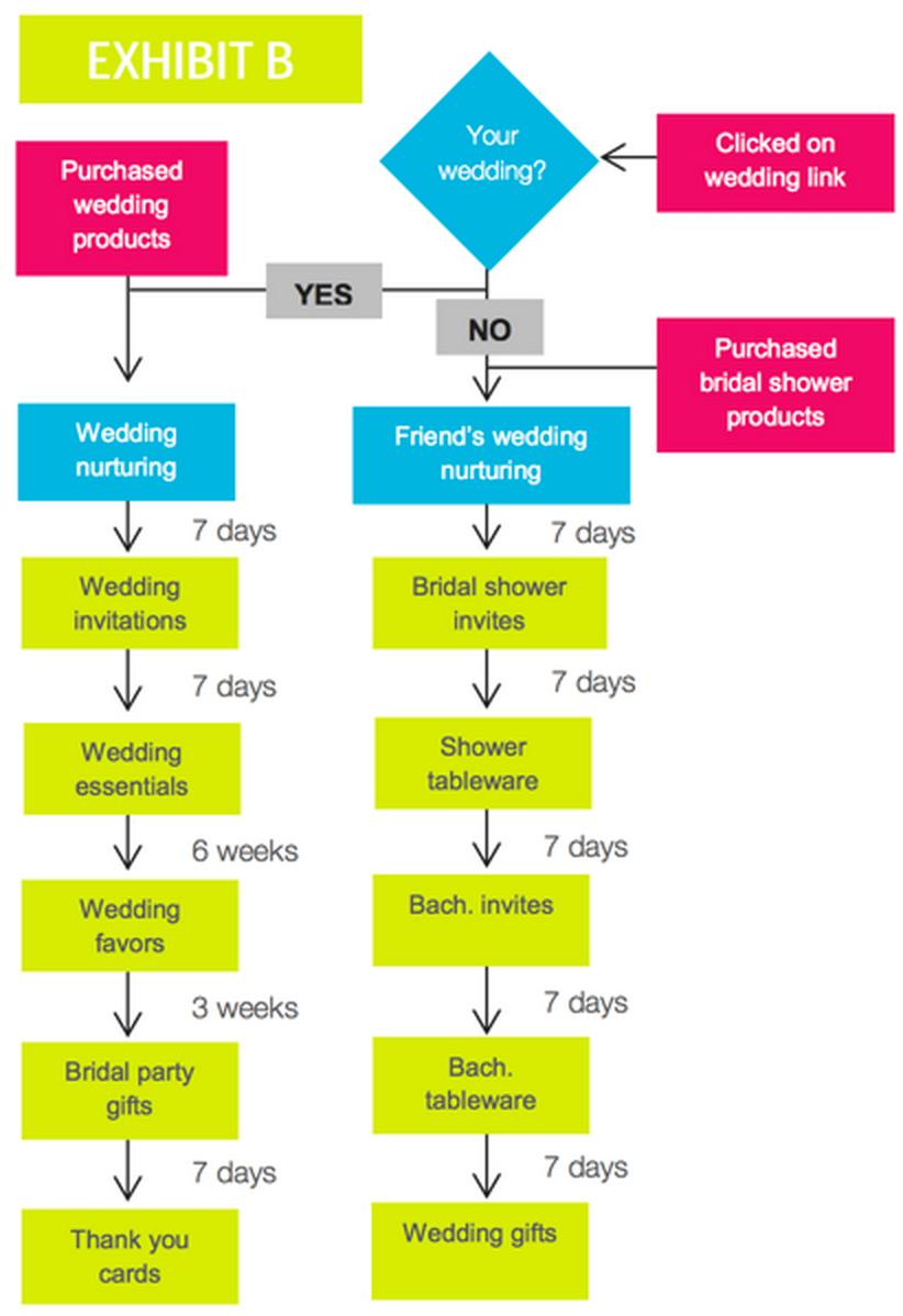 wedding-flow-chart-funnel
