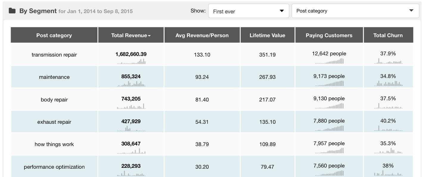 post-category-revenue-report-kissmetrics