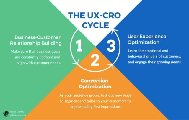 ux-cro-cycle