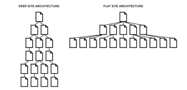 deep-flat-site-architecture