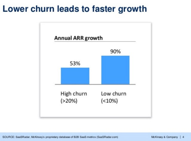 lower-churn-leads-to-faster-growth