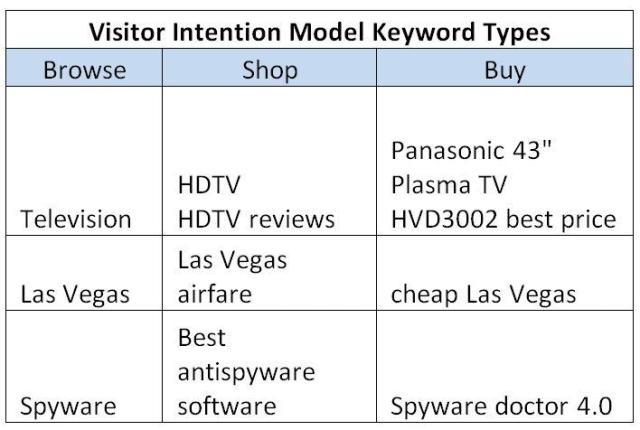 visitor-intention-model-keyword-types