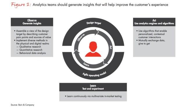 analytics-teams-improve-customer-experience
