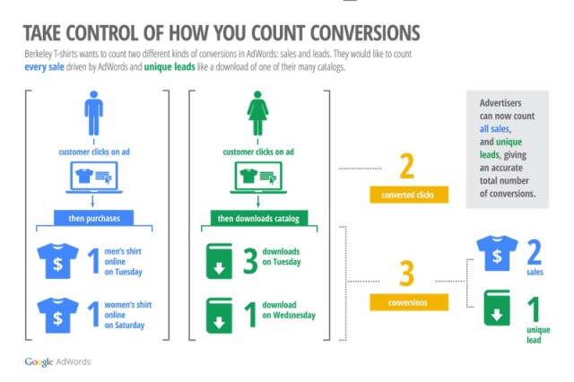 how-you-count-conversions-adwords