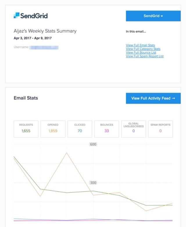 sendgrid weekly report email