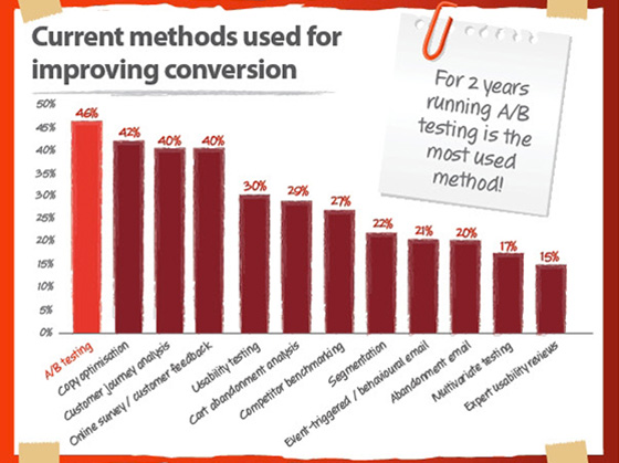 most used methods marketers use to increase conversions
