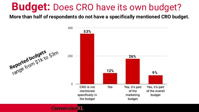 most companies don't set a budget for CRO