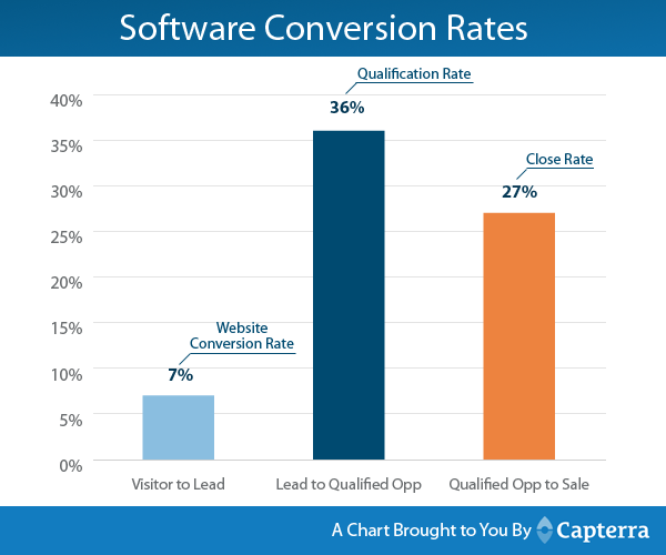 conversion rates for software companies capterra