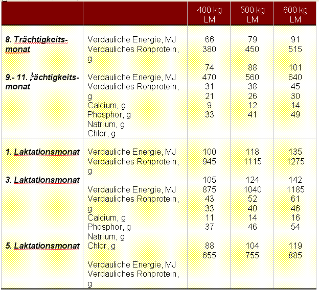 Naehrstoff-Tabelle-stuten