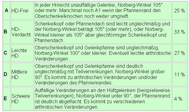 gelenk-tabelle