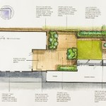 The Landscape & Garden Design Process