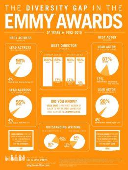 Emmy Awards Infographic 2015