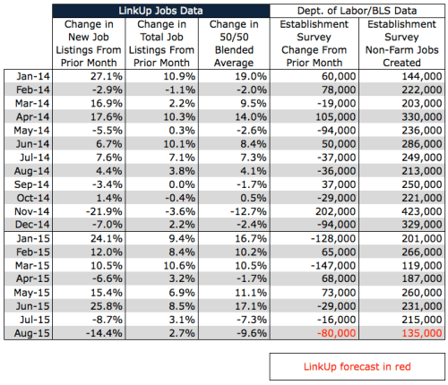 August 2015 NFP Forecast