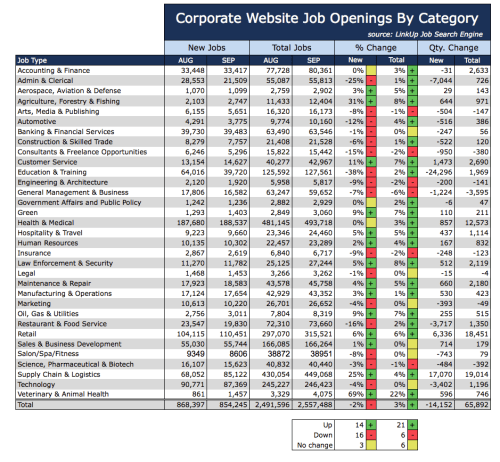 Jobs by Category SEP 2015