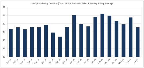 Job Duration Jan 2015 to July 2016
