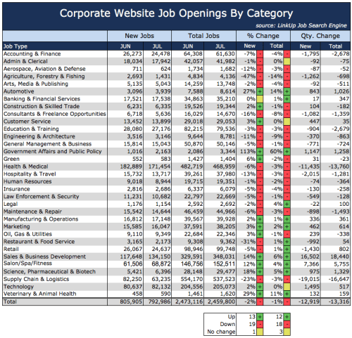 Jobs By Category July 2016