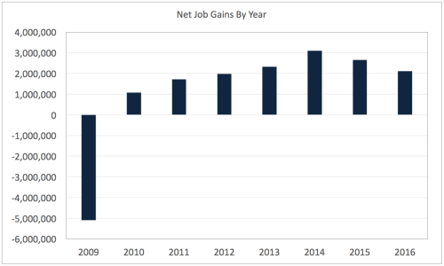 Annual Net Job Gains 2008-2016