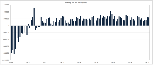 Monthly Net Job Gains 2008-2016