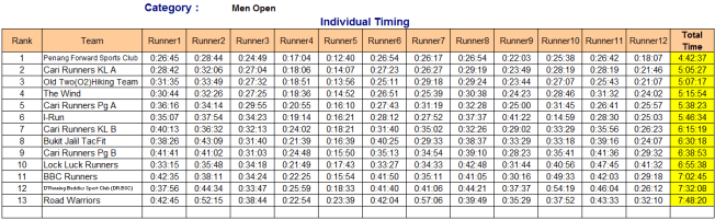 Men Open individual timing