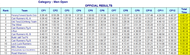 Men Open official result