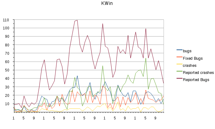 Bug reports for KWin from 2007 till 2011