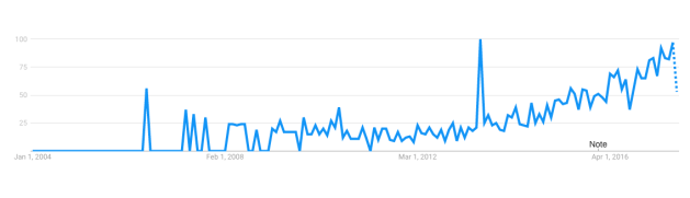 Ako sa kambo vyhľadáva na internete od roku 2004