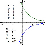 exponential growth and decay data tables | Math Teacher's ... Exponential Growth And Decay Tables