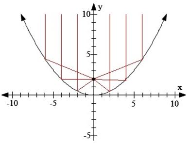 the properties of the parabolic reflector The following paragraphs discuss the more commonly used reflectors parabolic reflectors —you should be parabolic reflector properties and.