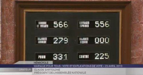 Résultat du vote du mariage pour tous à l'Assemblée Nationale