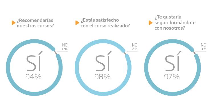 Gráfico evaluación satisfacción Método Campus Panamá