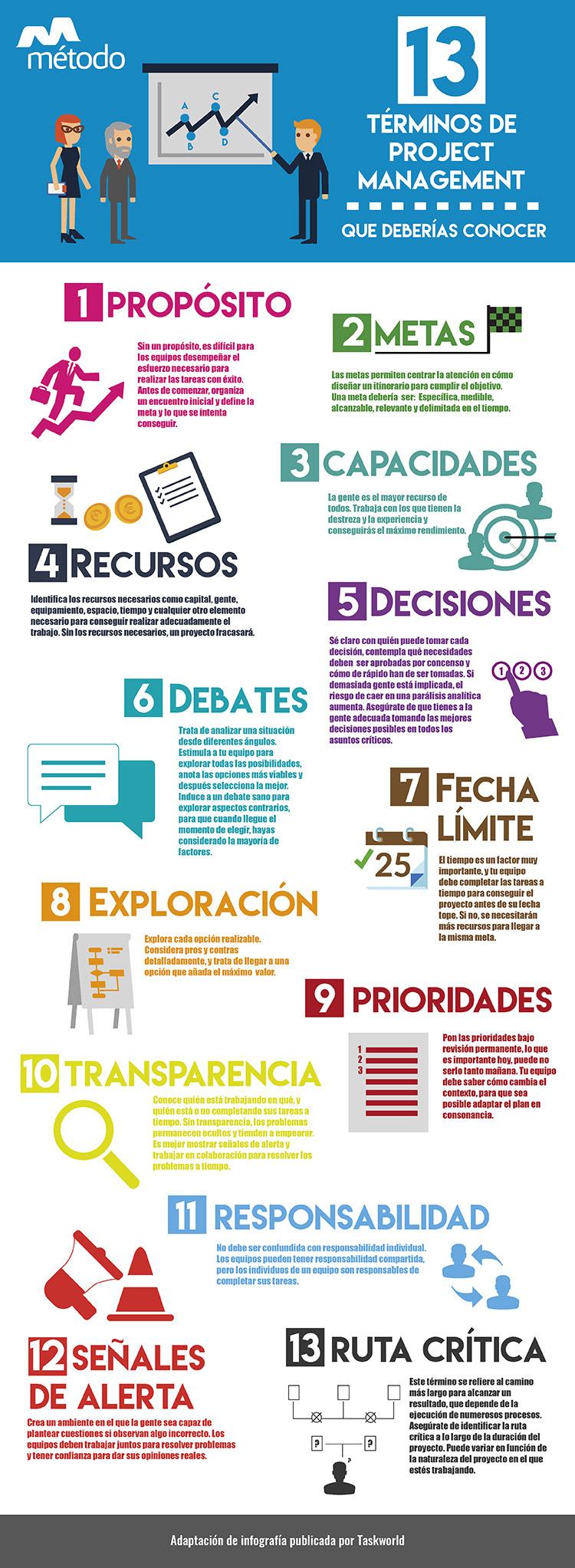 Infografía Project Management